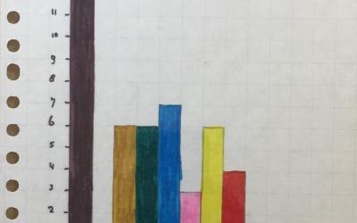 Blog: Weten door meten én waarom dat toch niet alles is